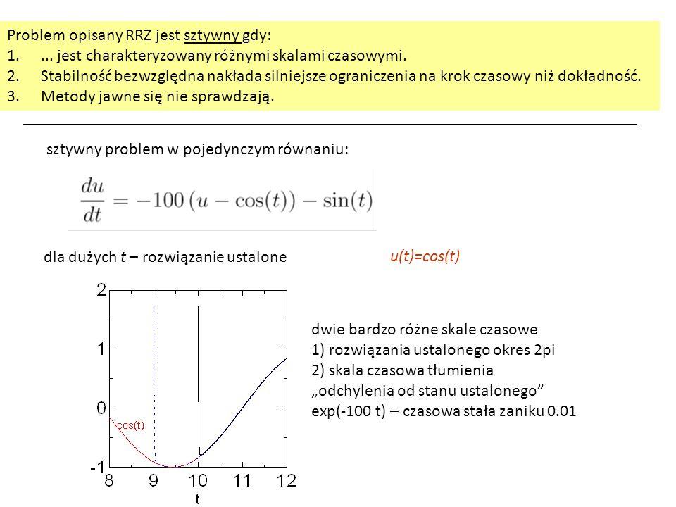 z u(0)=2 rozwiązanie: ustalone u(t)=cos(t)  t < 2/|  | rozpoznajemy ograniczenie: Stały krok czasowy: jawny schemat Eulera