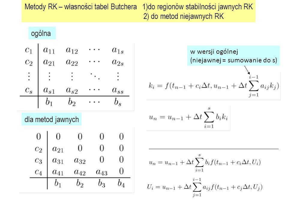 Metody RK – własności tabel Butchera 1)do regionów stabilności jawnych RK 2) do metod niejawnych RK ogólna dla metod jawnych w wersji ogólnej (niejawnej = sumowanie do s)