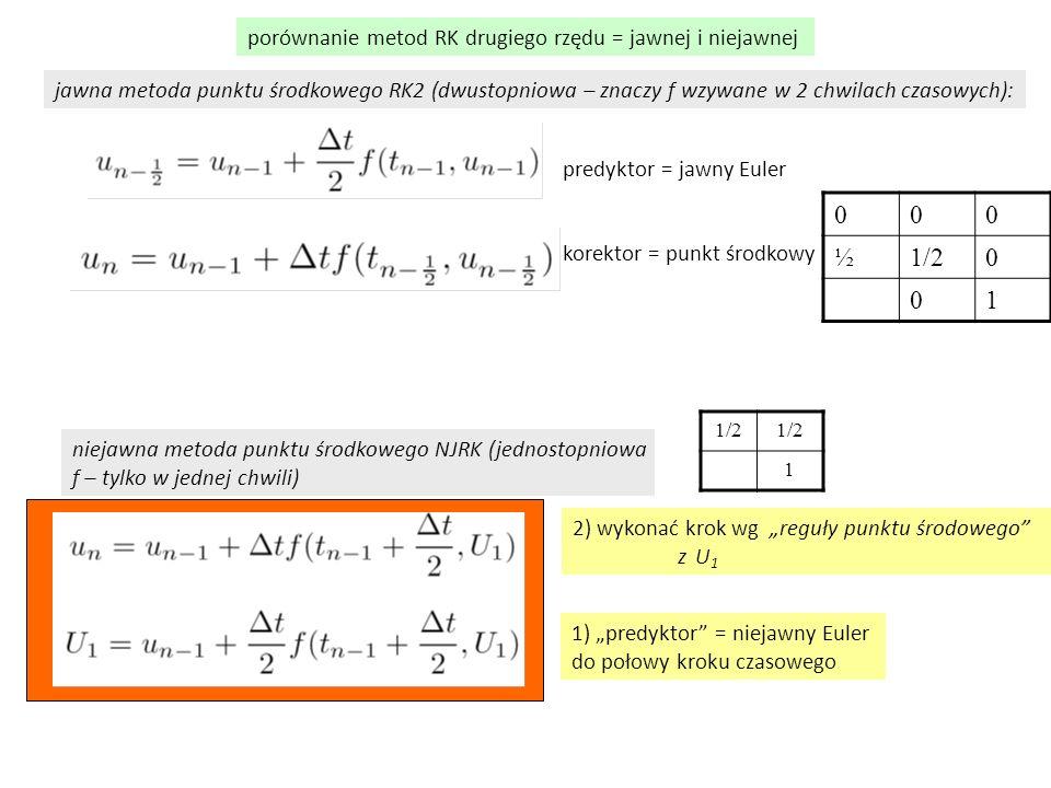 """niejawna metoda punktu środkowego NJRK (jednostopniowa f – tylko w jednej chwili) jawna metoda punktu środkowego RK2 (dwustopniowa – znaczy f wzywane w 2 chwilach czasowych): predyktor = jawny Euler korektor = punkt środkowy 1) """"predyktor = niejawny Euler do połowy kroku czasowego 2) wykonać krok wg """"reguły punktu środowego z U 1 porównanie metod RK drugiego rzędu = jawnej i niejawnej 1/2 1 000 ½ 0 01"""