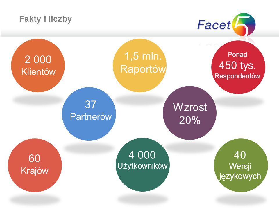 Fakty i liczby 4 000 Użytkowników 2 000 Klientów 37 Partnerów 60 Krajów 40 Wersji językowych 1,5 mln.