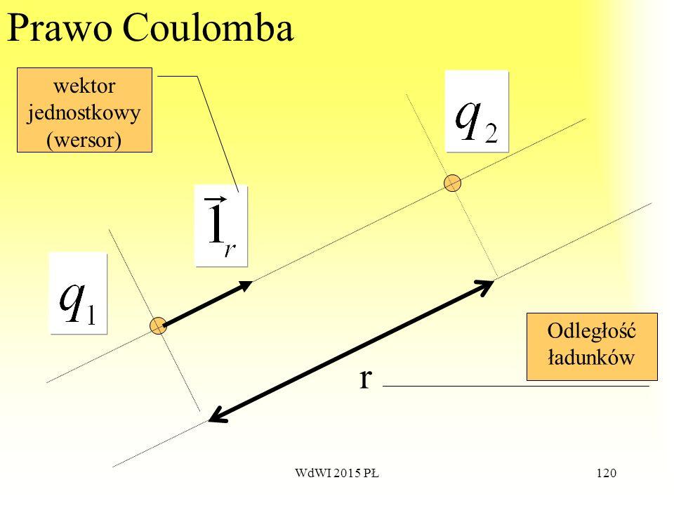 120 Prawo Coulomba r Odległość ładunków wektor jednostkowy (wersor) WdWI 2015 PŁ
