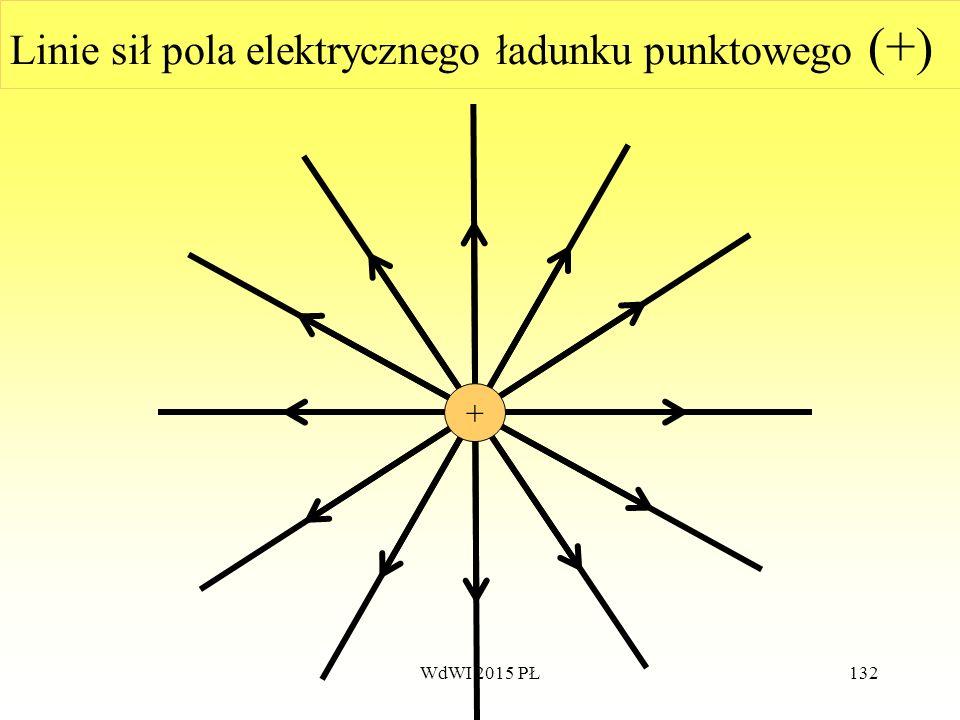 132 Linie sił pola elektrycznego ładunku punktowego (+) + WdWI 2015 PŁ