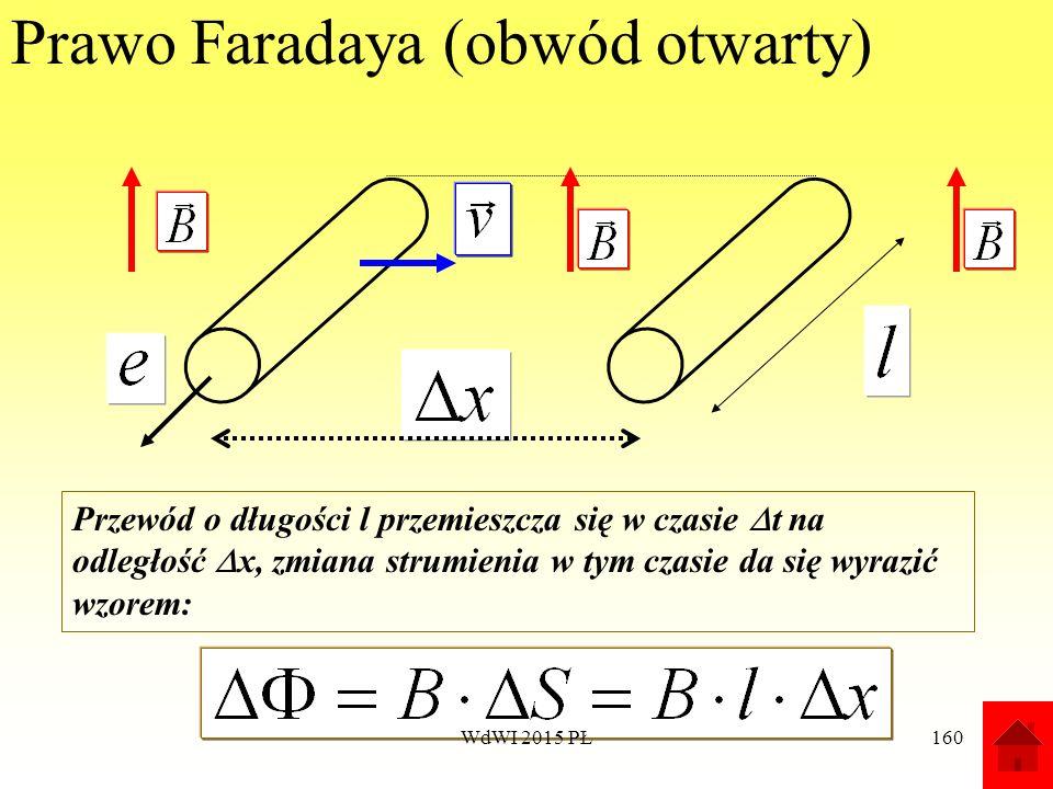 160 Prawo Faradaya (obwód otwarty) Przewód o długości l przemieszcza się w czasie  t na odległość  x, zmiana strumienia w tym czasie da się wyrazić