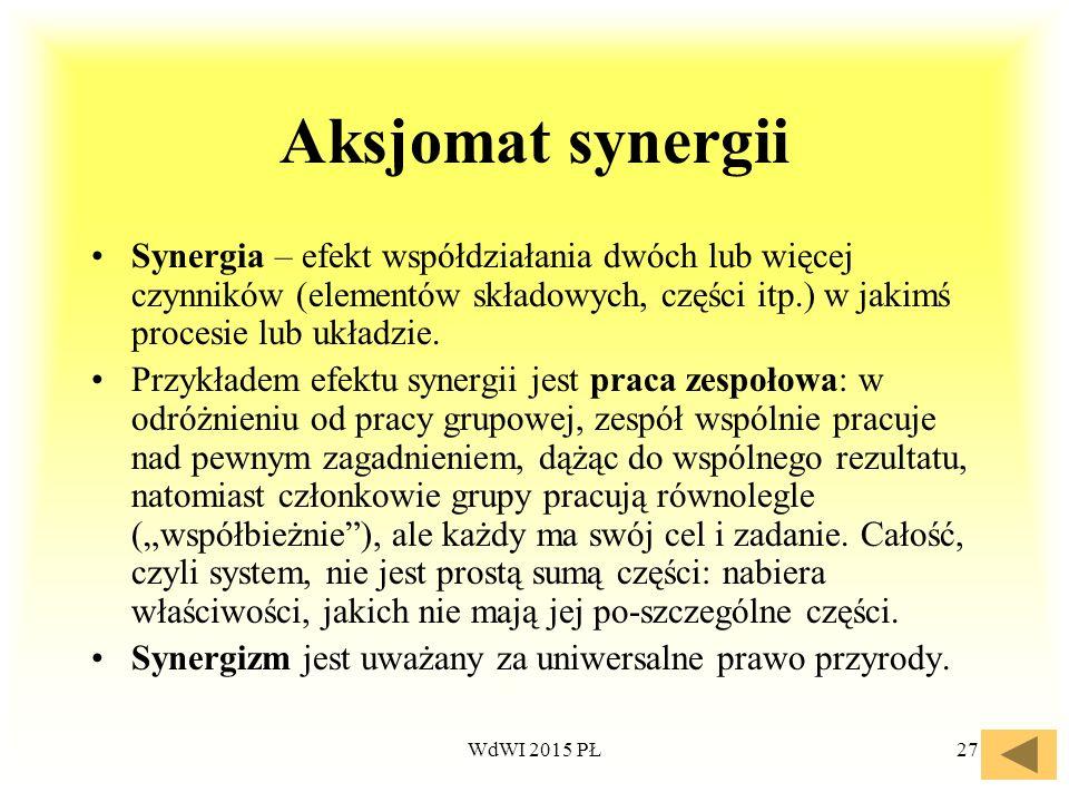 27 Aksjomat synergii Synergia – efekt współdziałania dwóch lub więcej czynników (elementów składowych, części itp.) w jakimś procesie lub układzie. Pr
