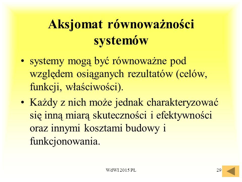 29 Aksjomat równoważności systemów systemy mogą być równoważne pod względem osiąganych rezultatów (celów, funkcji, właściwości). Każdy z nich może jed