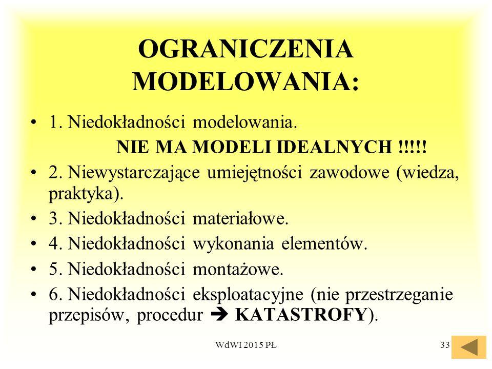 33 OGRANICZENIA MODELOWANIA: 1. Niedokładności modelowania. NIE MA MODELI IDEALNYCH !!!!! 2. Niewystarczające umiejętności zawodowe (wiedza, praktyka)