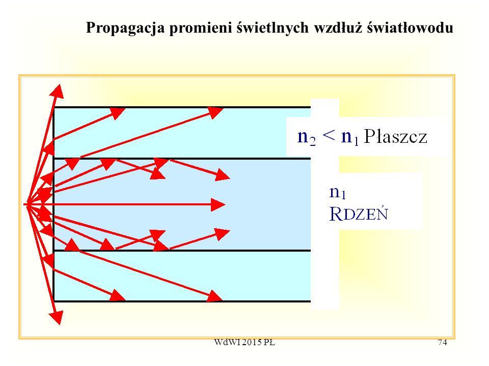 74 Propagacja promieni świetlnych wzdłuż światłowodu WdWI 2015 PŁ