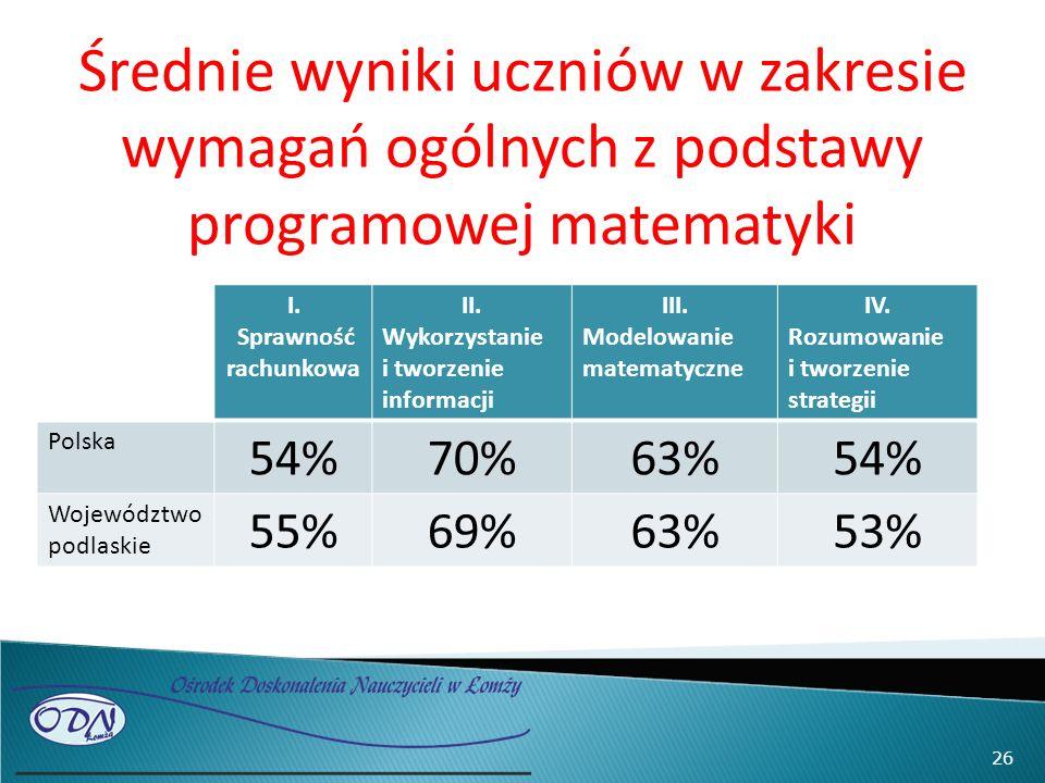 Średnie wyniki uczniów w zakresie wymagań ogólnych z podstawy programowej matematyki I. Sprawność rachunkowa II. Wykorzystanie i tworzenie informacji