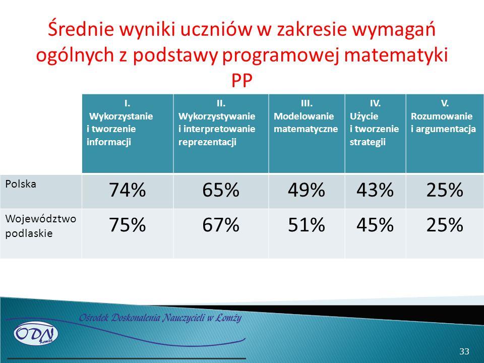 Średnie wyniki uczniów w zakresie wymagań ogólnych z podstawy programowej matematyki PP I. Wykorzystanie i tworzenie informacji II. Wykorzystywanie i