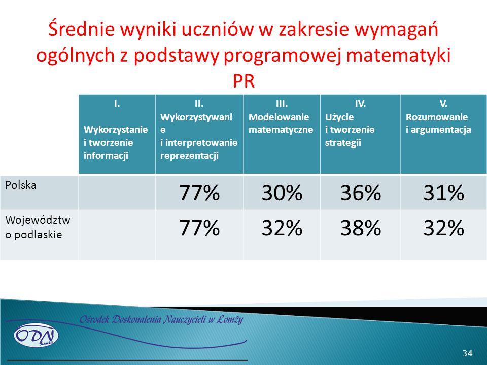 Średnie wyniki uczniów w zakresie wymagań ogólnych z podstawy programowej matematyki PR I. Wykorzystanie i tworzenie informacji II. Wykorzystywani e i
