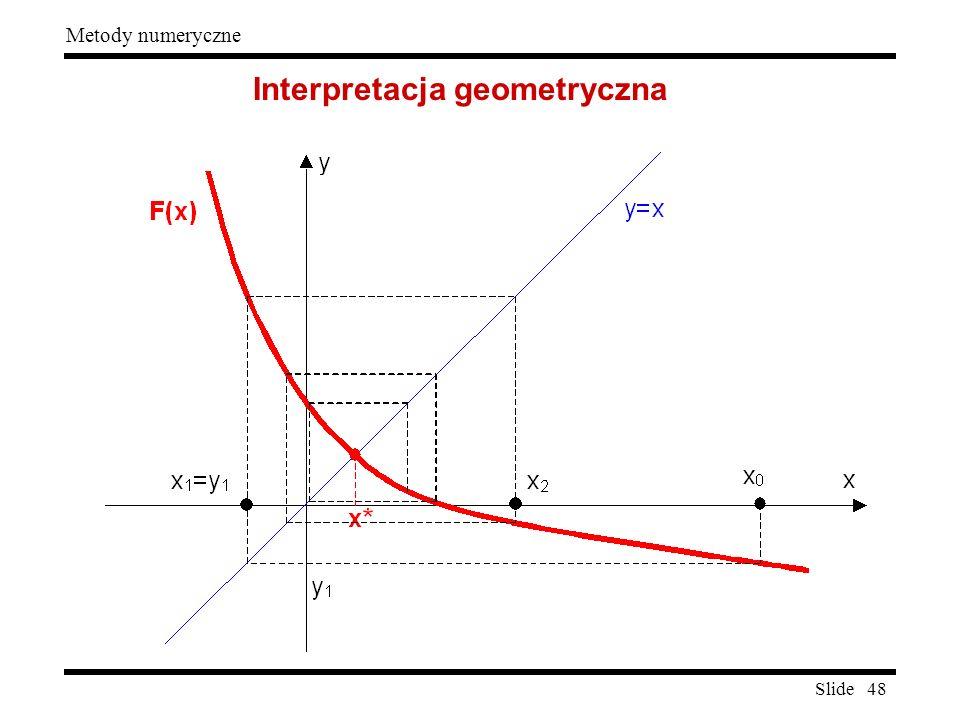 Slide 48 Metody numeryczne Interpretacja geometryczna