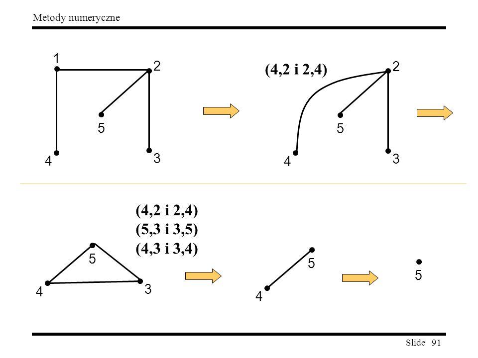 Slide 91 Metody numeryczne 3 2 4 5 1 3 2 4 5 3 4 5 (4,2 i 2,4) (5,3 i 3,5) (4,3 i 3,4) 4 5 5