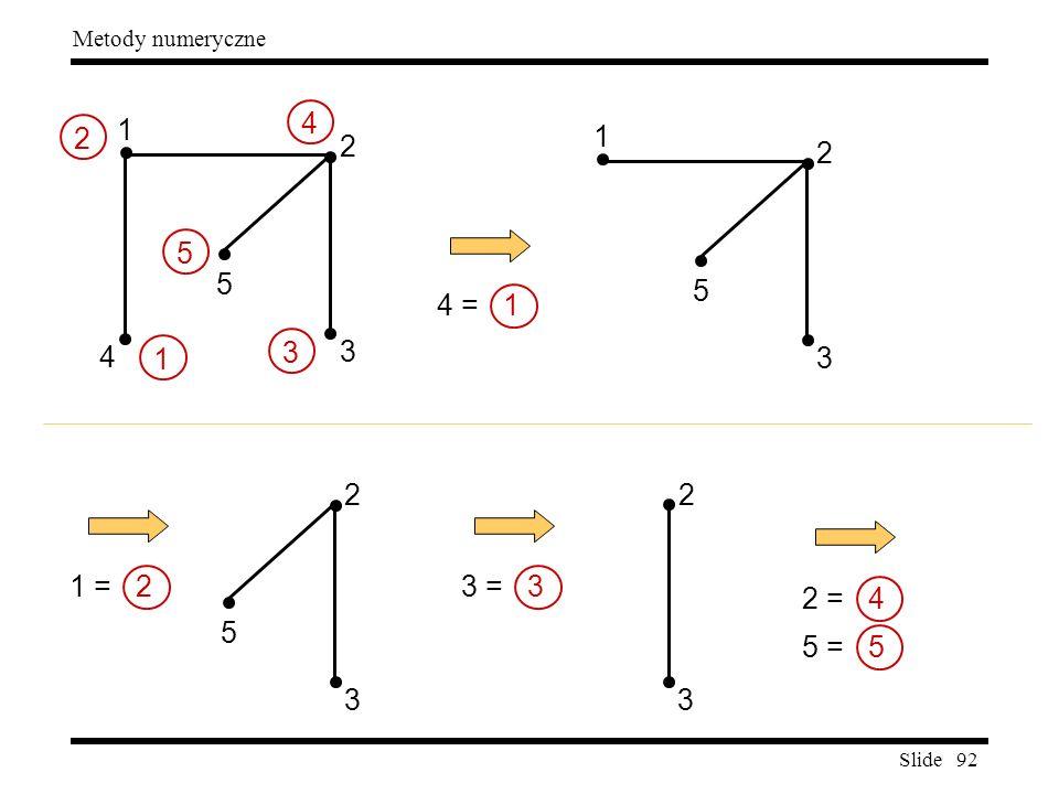 Slide 92 Metody numeryczne 3 2 4 5 1 3 2 4 = 1 5 1 1 3 2 5 1 = 2 2 5 4 3 3 2 3 = 3 2 = 4 5 = 5
