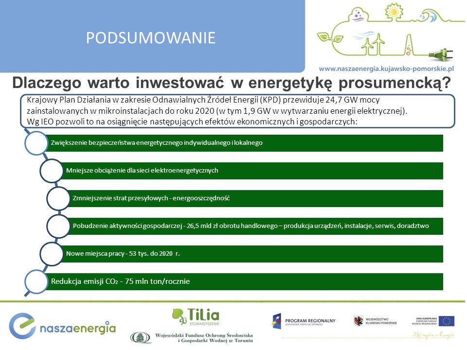 PODSUMOWANIE Dlaczego warto inwestować w energetykę prosumencką? Zwiększenie bezpieczeństwa energetycznego indywidualnego i lokalnego Mniejsze obciąże
