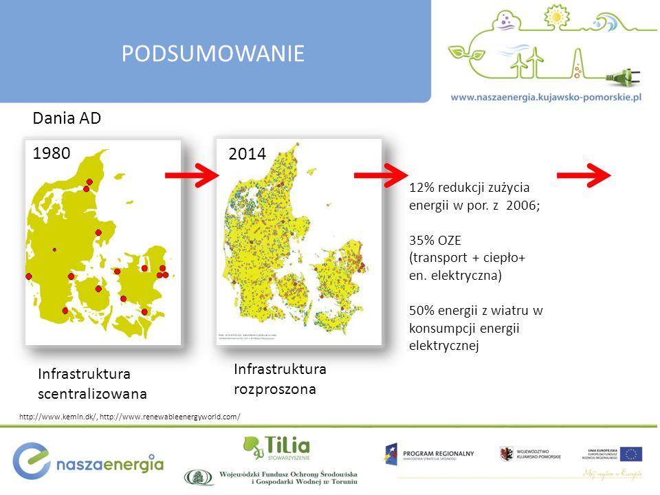 Infrastruktura scentralizowana 1980 2014 Infrastruktura rozproszona http://www.kemin.dk/, http://www.renewableenergyworld.com/ 12% redukcji zużycia en