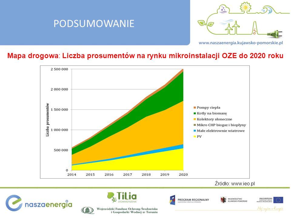 Mapa drogowa: Liczba prosumentów na rynku mikroinstalacji OZE do 2020 roku Źródło: www.ieo.pl
