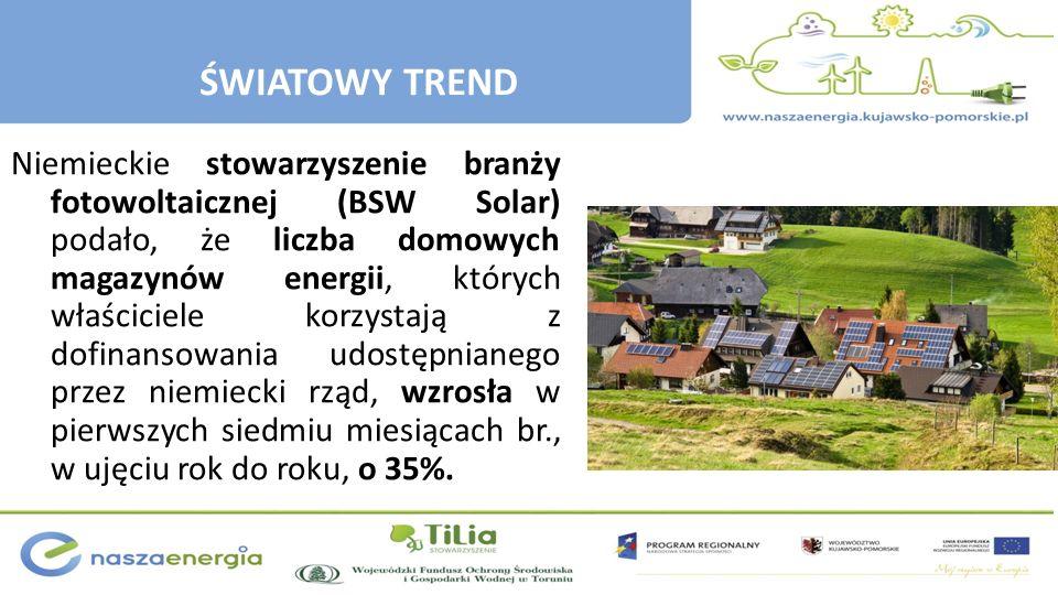 Niemieckie stowarzyszenie branży fotowoltaicznej (BSW Solar) podało, że liczba domowych magazynów energii, których właściciele korzystają z dofinansow