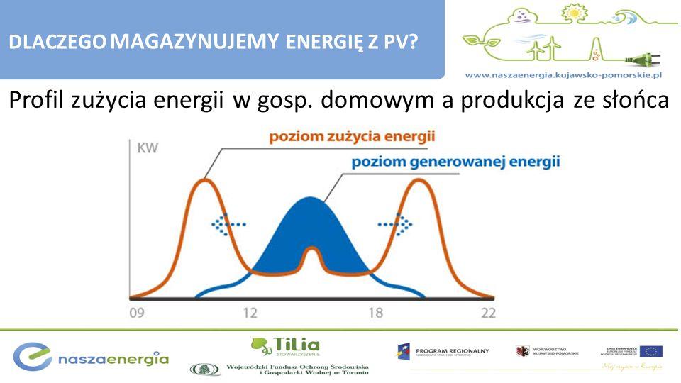 Profil zużycia energii w gosp. domowym a produkcja ze słońca DLACZEGO MAGAZYNUJEMY ENERGIĘ Z PV?