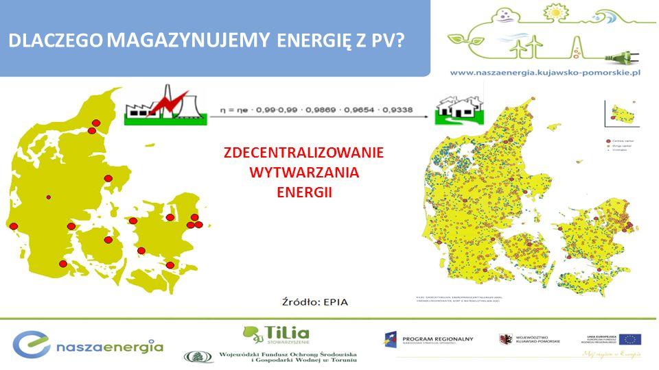 ZDECENTRALIZOWANIE WYTWARZANIA ENERGII DLACZEGO MAGAZYNUJEMY ENERGIĘ Z PV?