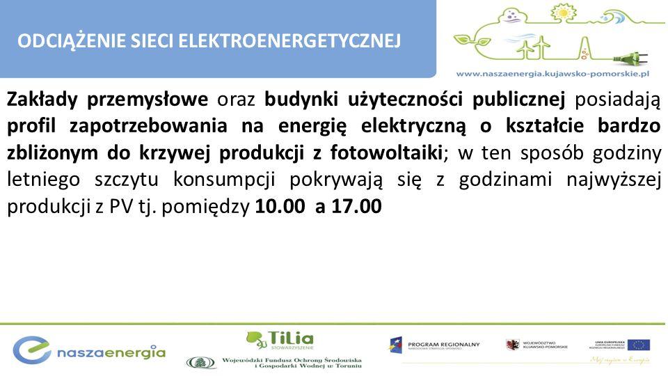 Zakłady przemysłowe oraz budynki użyteczności publicznej posiadają profil zapotrzebowania na energię elektryczną o kształcie bardzo zbliżonym do krzyw