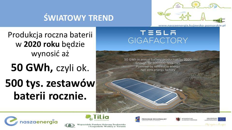 ŚWIATOWY TREND Produkcja roczna baterii w 2020 roku będzie wynosić aż 50 GWh, czyli ok. 500 tys. zestawów baterii rocznie.