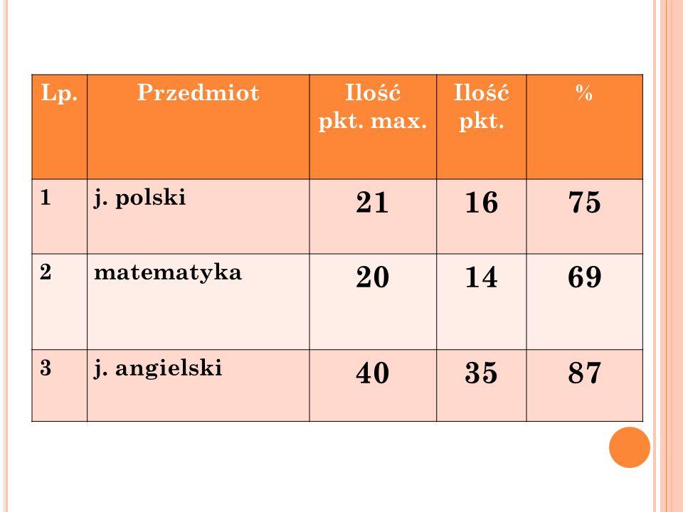 Lp. PrzedmiotIlość pkt. max. Ilość pkt. % 1j. polski 211675 2matematyka 201469 3j. angielski 403587