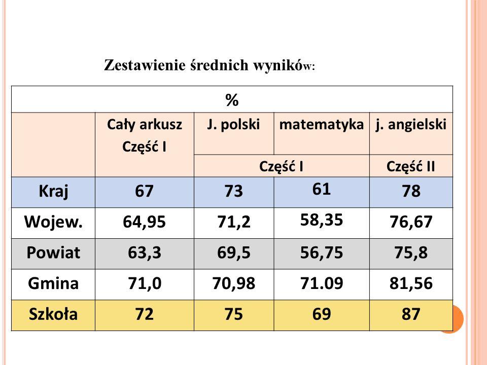 % Cały arkusz Część I J. polskimatematykaj.
