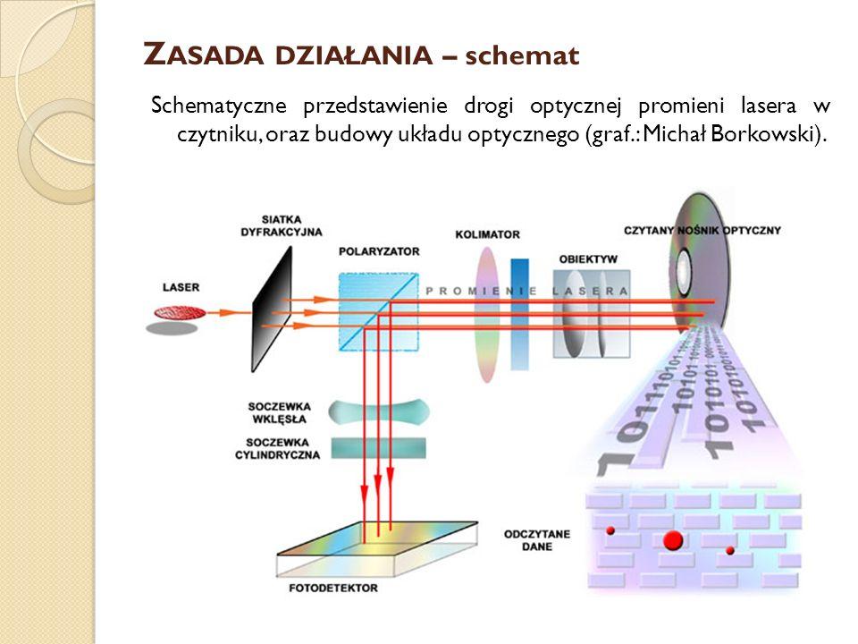 Z ASADA DZIAŁANIA – schemat Schematyczne przedstawienie drogi optycznej promieni lasera w czytniku, oraz budowy układu optycznego (graf.: Michał Borko