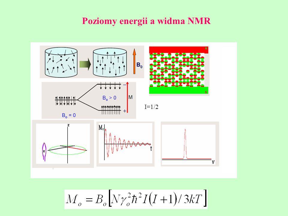 Poziomy energii a widma NMR I=1/2
