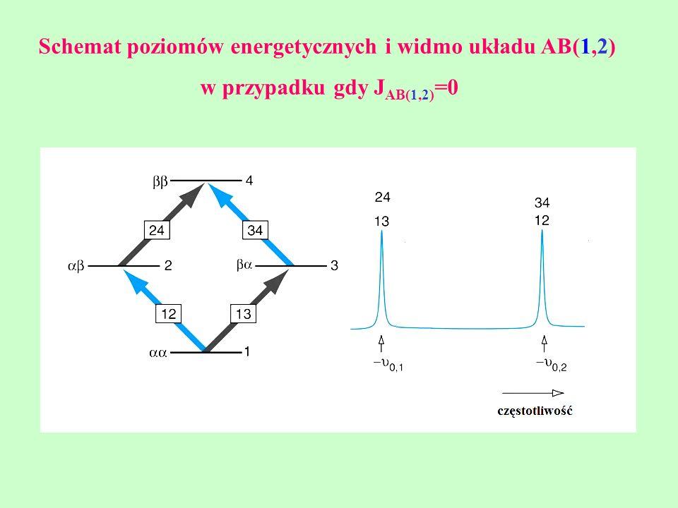 Schemat poziomów energetycznych i widmo układu AB(1,2) w przypadku gdy J AB(1,2) =0