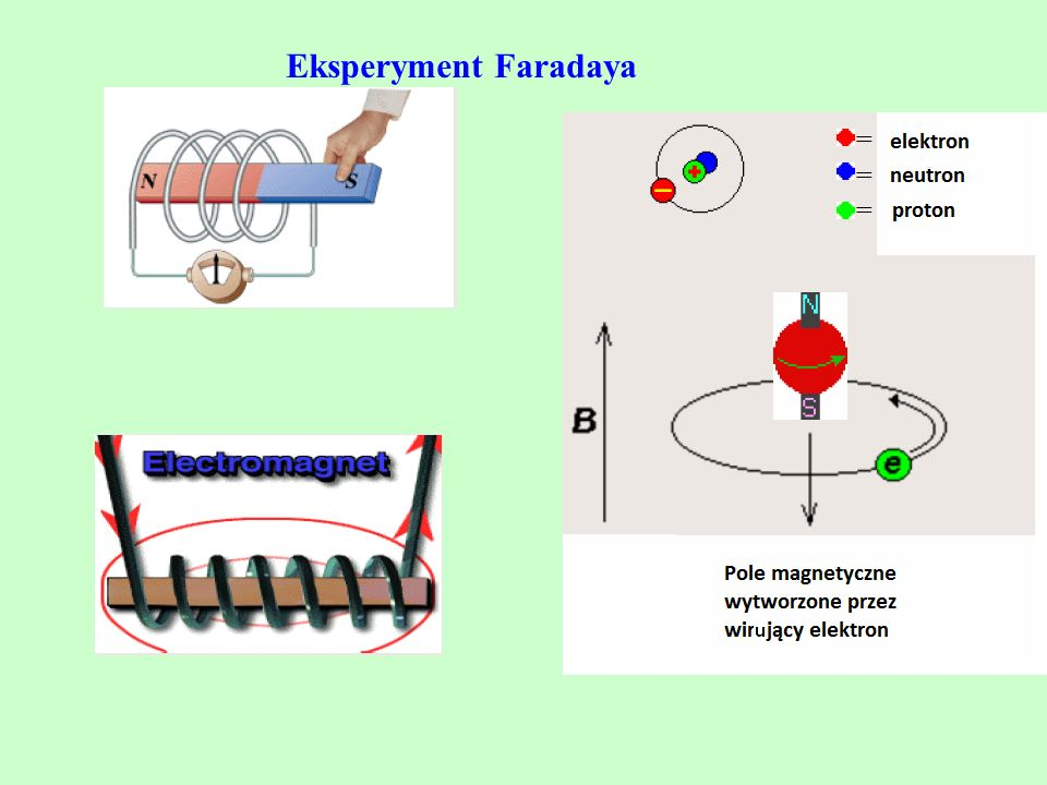 Eksperyment Faradaya