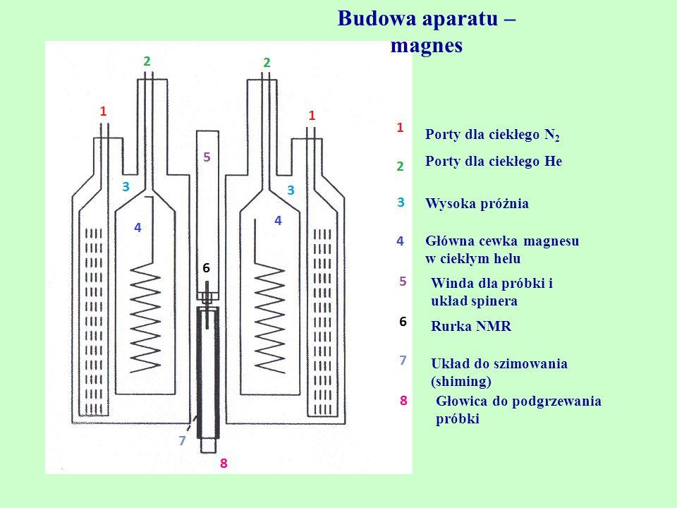 Porty dla ciekłego N 2 Porty dla ciekłego He Główna cewka magnesu w ciekłym helu Winda dla próbki i układ spinera Wysoka próżnia Rurka NMR Układ do sz