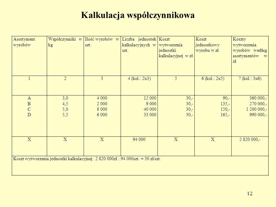Kalkulacja współczynnikowa Asortyment wyrobów Współczynniki w kg Ilość wyrobów w szt. Liczba jednostek kalkulacyjnych w szt. Koszt wytworzenia jednost