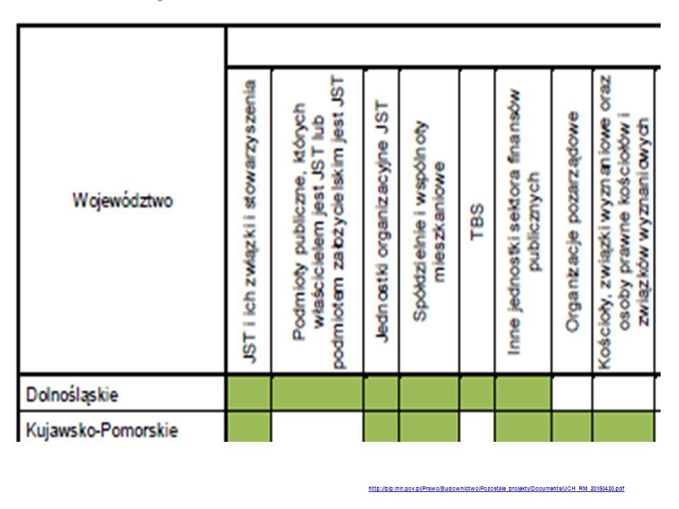 http://bip.mir.gov.pl/Prawo/Budownictwo/Pozostale_projekty/Documents/UCH_RM_20150420.pdf