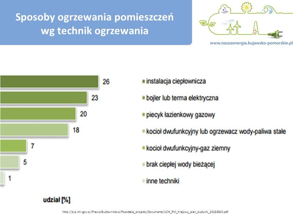 Sposoby ogrzewania pomieszczeń wg technik ogrzewania http://bip.mir.gov.pl/Prawo/Budownictwo/Pozostale_projekty/Documents/UCH_RM_Krajowy_plan_budynki_20150420.pdf