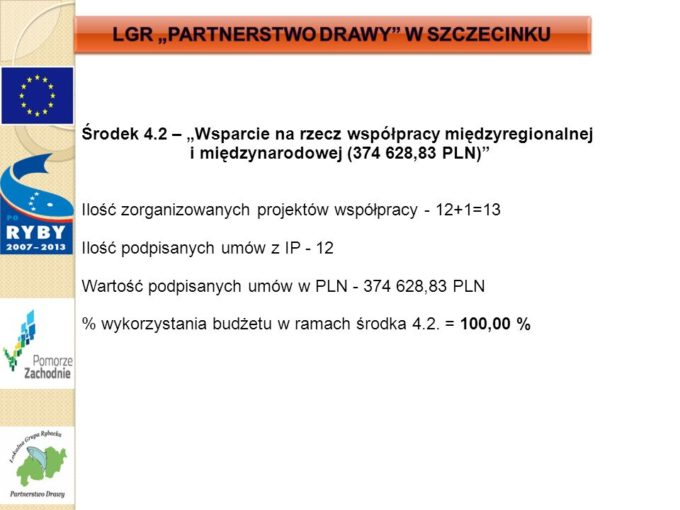 """Środek 4.2 – """"Wsparcie na rzecz współpracy międzyregionalnej i międzynarodowej (374 628,83 PLN) Ilość zorganizowanych projektów współpracy - 12+1=13 Ilość podpisanych umów z IP - 12 Wartość podpisanych umów w PLN - 374 628,83 PLN % wykorzystania budżetu w ramach środka 4.2."""