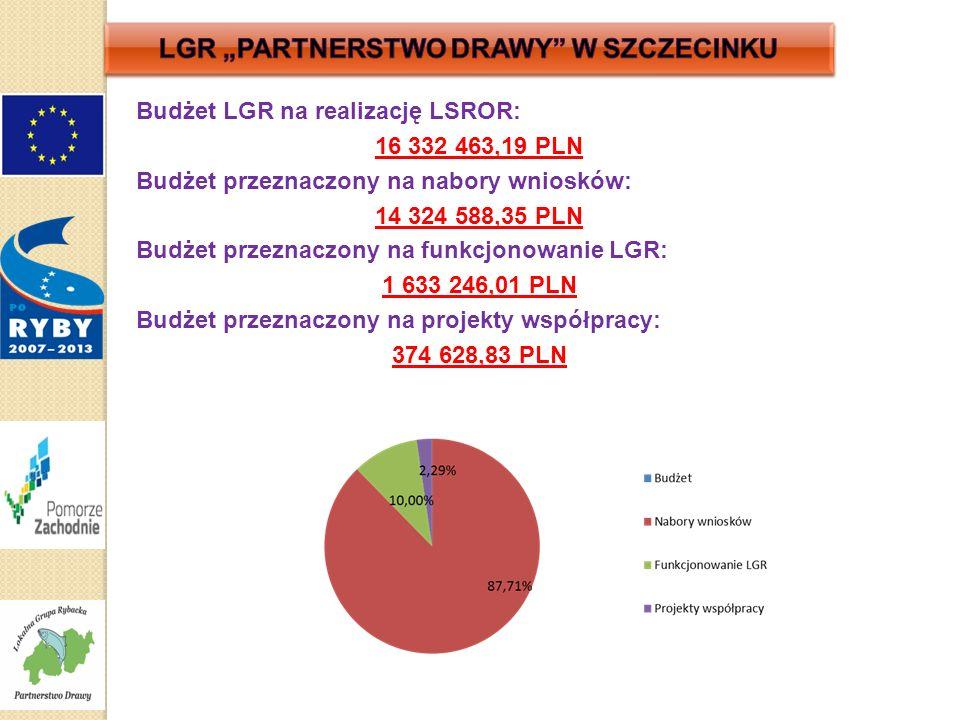 Budżet LGR na realizację LSROR: 16 332 463,19 PLN Budżet przeznaczony na nabory wniosków: 14 324 588,35 PLN Budżet przeznaczony na funkcjonowanie LGR: 1 633 246,01 PLN Budżet przeznaczony na projekty współpracy: 374 628,83 PLN