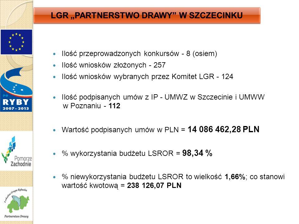 Ilość przeprowadzonych konkursów - 8 (osiem) Ilość wniosków złożonych - 257 Ilość wniosków wybranych przez Komitet LGR - 124 Ilość podpisanych umów z IP - UMWZ w Szczecinie i UMWW w Poznaniu - 112 Wartość podpisanych umów w PLN = 14 086 462,28 PLN % wykorzystania budżetu LSROR = 98,34 % % niewykorzystania budżetu LSROR to wielkość 1,66%; co stanowi wartość kwotową = 238 126,07 PLN