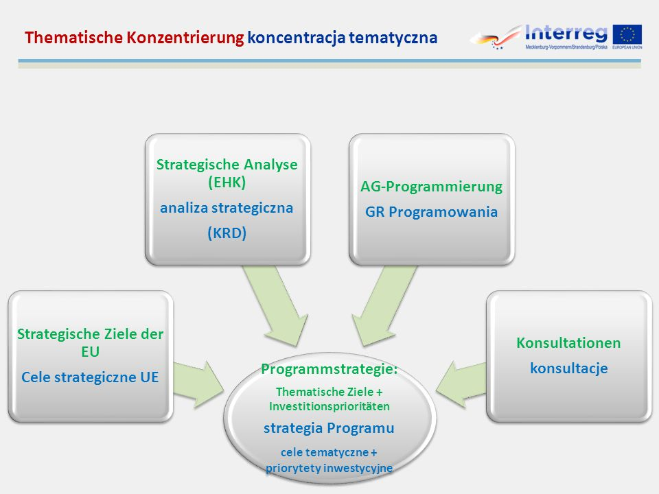 Thematische Konzentrierung koncentracja tematyczna