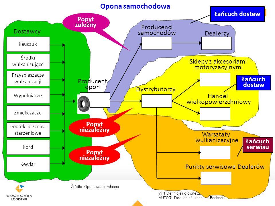 Zarządzanie łańcuchem dostaw. W 1 Definicje i główne założenia. AUTOR: Doc. dr inż. Ireneusz Fechner 13 Opona samochodowa Kauczuk Środki wulkanizujące