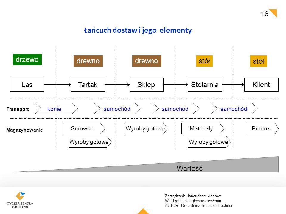 Zarządzanie łańcuchem dostaw. W 1 Definicje i główne założenia. AUTOR: Doc. dr inż. Ireneusz Fechner 16 LasTartakSklepStolarniaKlient drzewo drewno st