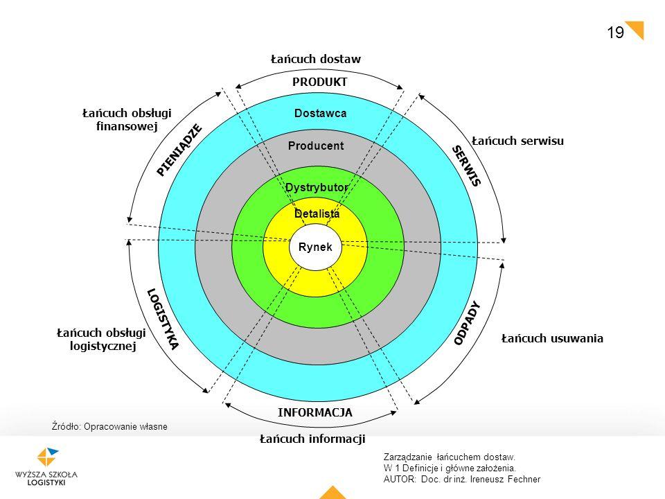 Zarządzanie łańcuchem dostaw. W 1 Definicje i główne założenia. AUTOR: Doc. dr inż. Ireneusz Fechner 19 Detalista Dystrybutor Producent Dostawca Rynek