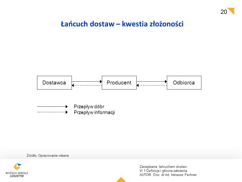 Zarządzanie łańcuchem dostaw. W 1 Definicje i główne założenia. AUTOR: Doc. dr inż. Ireneusz Fechner 20 Łańcuch dostaw – kwestia złożoności Żródło: Op
