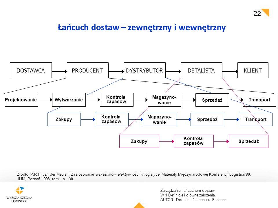 Zarządzanie łańcuchem dostaw. W 1 Definicje i główne założenia. AUTOR: Doc. dr inż. Ireneusz Fechner 22 Źródło: P.R.H. van der Meulen, Zastosowanie ws