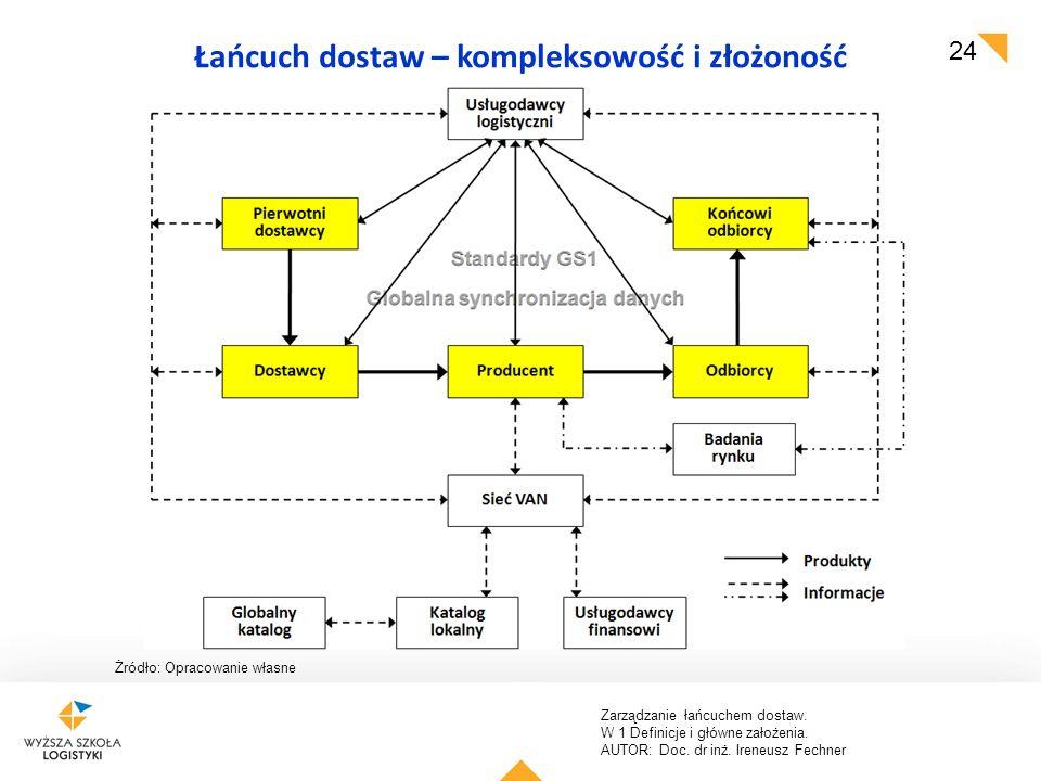 Zarządzanie łańcuchem dostaw. W 1 Definicje i główne założenia. AUTOR: Doc. dr inż. Ireneusz Fechner 24 Łańcuch dostaw – kompleksowość i złożoność Żró