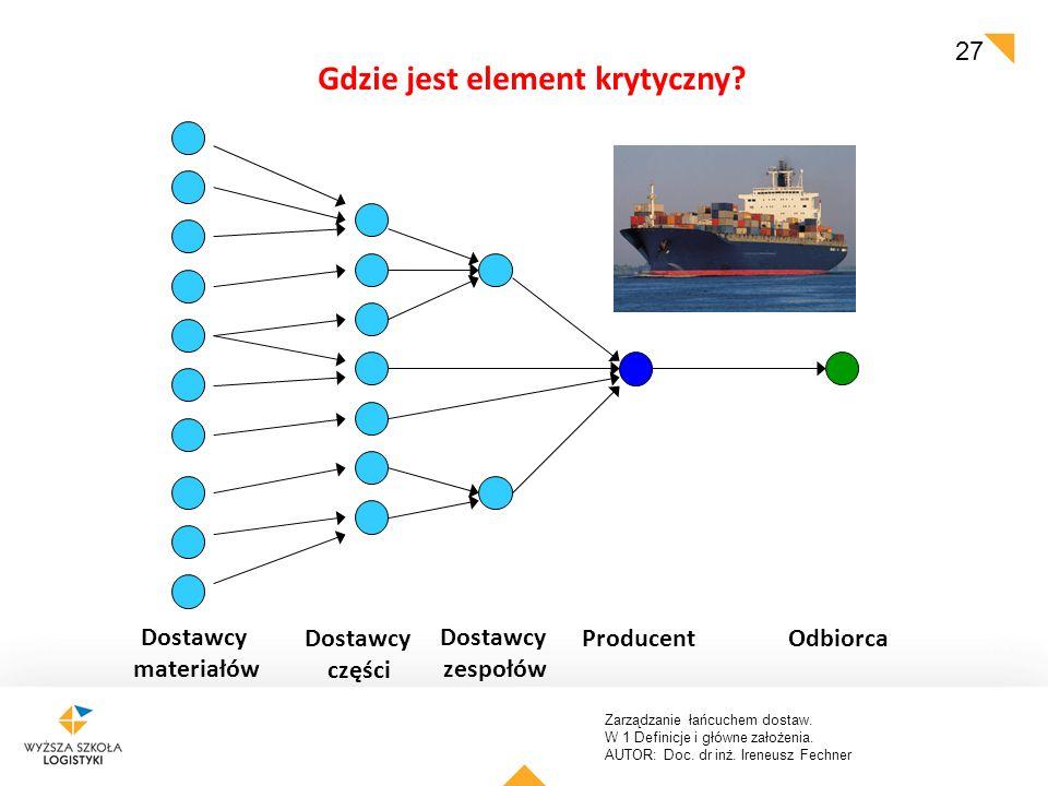 Zarządzanie łańcuchem dostaw. W 1 Definicje i główne założenia. AUTOR: Doc. dr inż. Ireneusz Fechner 27 Dostawcy części Dostawcy zespołów ProducentOdb