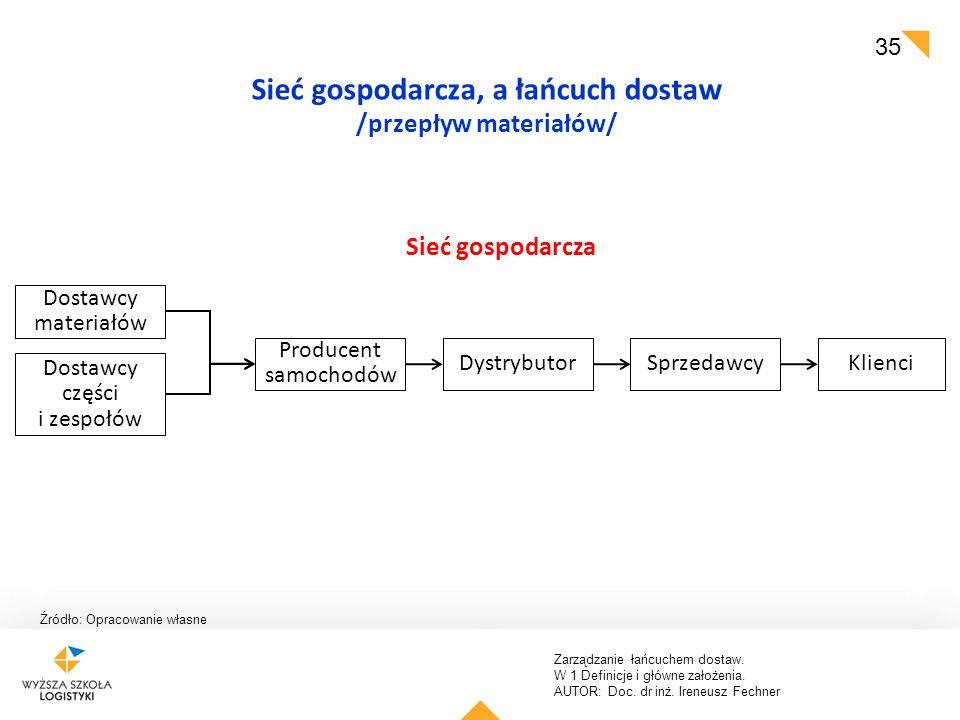 Zarządzanie łańcuchem dostaw. W 1 Definicje i główne założenia. AUTOR: Doc. dr inż. Ireneusz Fechner 35 Źródło: Opracowanie własne Sieć gospodarcza, a
