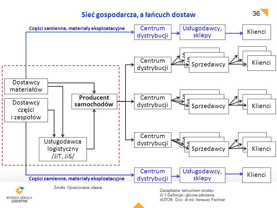 Zarządzanie łańcuchem dostaw. W 1 Definicje i główne założenia. AUTOR: Doc. dr inż. Ireneusz Fechner 36 Źródło: Opracowanie własne Sieć gospodarcza, a