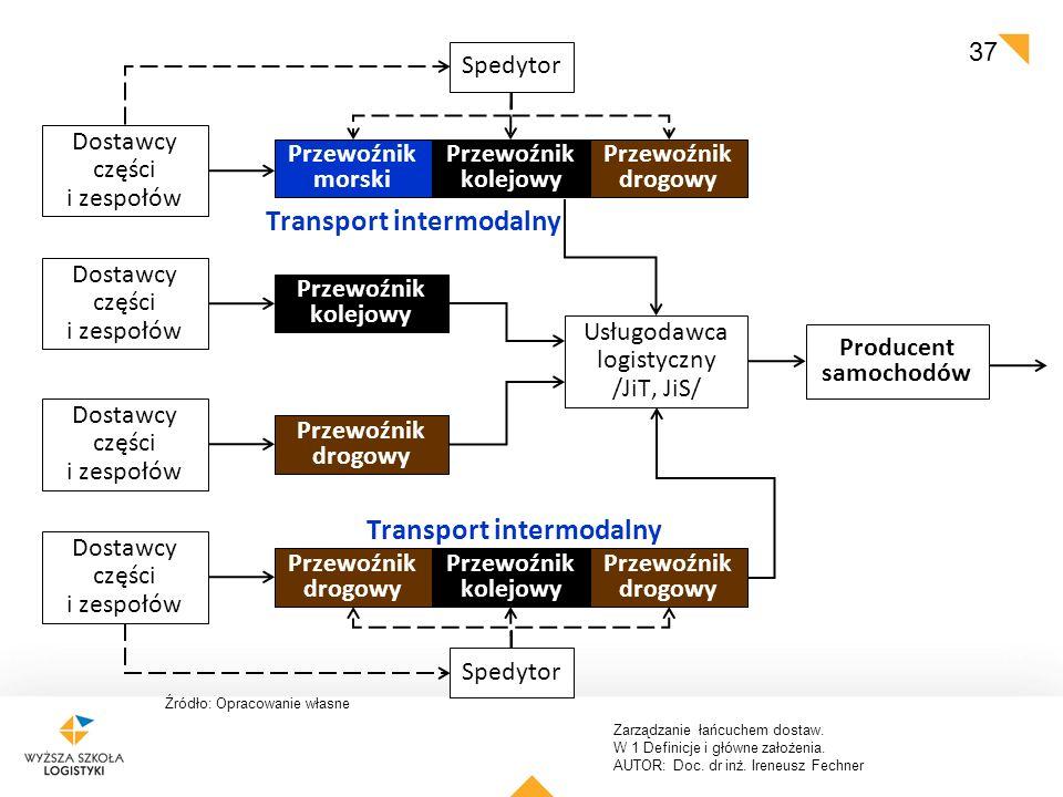 Zarządzanie łańcuchem dostaw. W 1 Definicje i główne założenia. AUTOR: Doc. dr inż. Ireneusz Fechner 37 Źródło: Opracowanie własne Dostawcy części i z