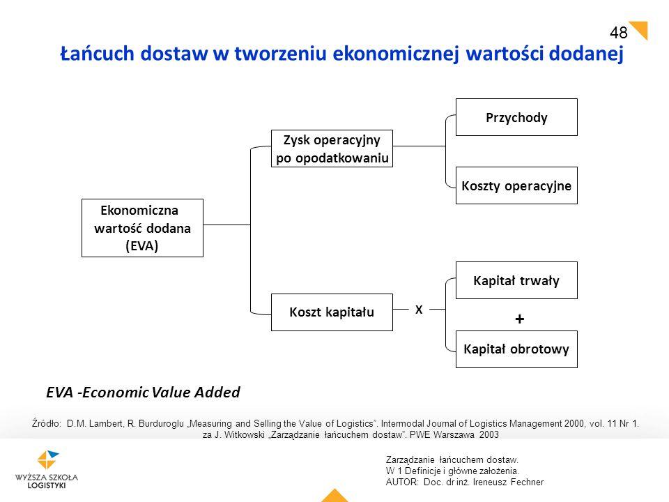 """Zarządzanie łańcuchem dostaw. W 1 Definicje i główne założenia. AUTOR: Doc. dr inż. Ireneusz Fechner 48 Źródło: D.M. Lambert, R. Burduroglu """"Measuring"""